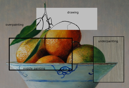 Stages in painting a still life in oil